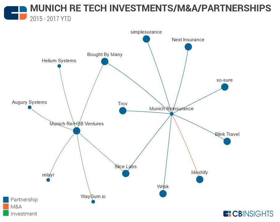 Munich RE Tech Investments